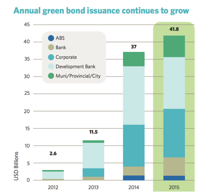 Annual Green Bonds Issuance Chart