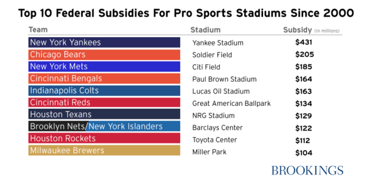 Top 10 federal subsidies for pro sports stadiums